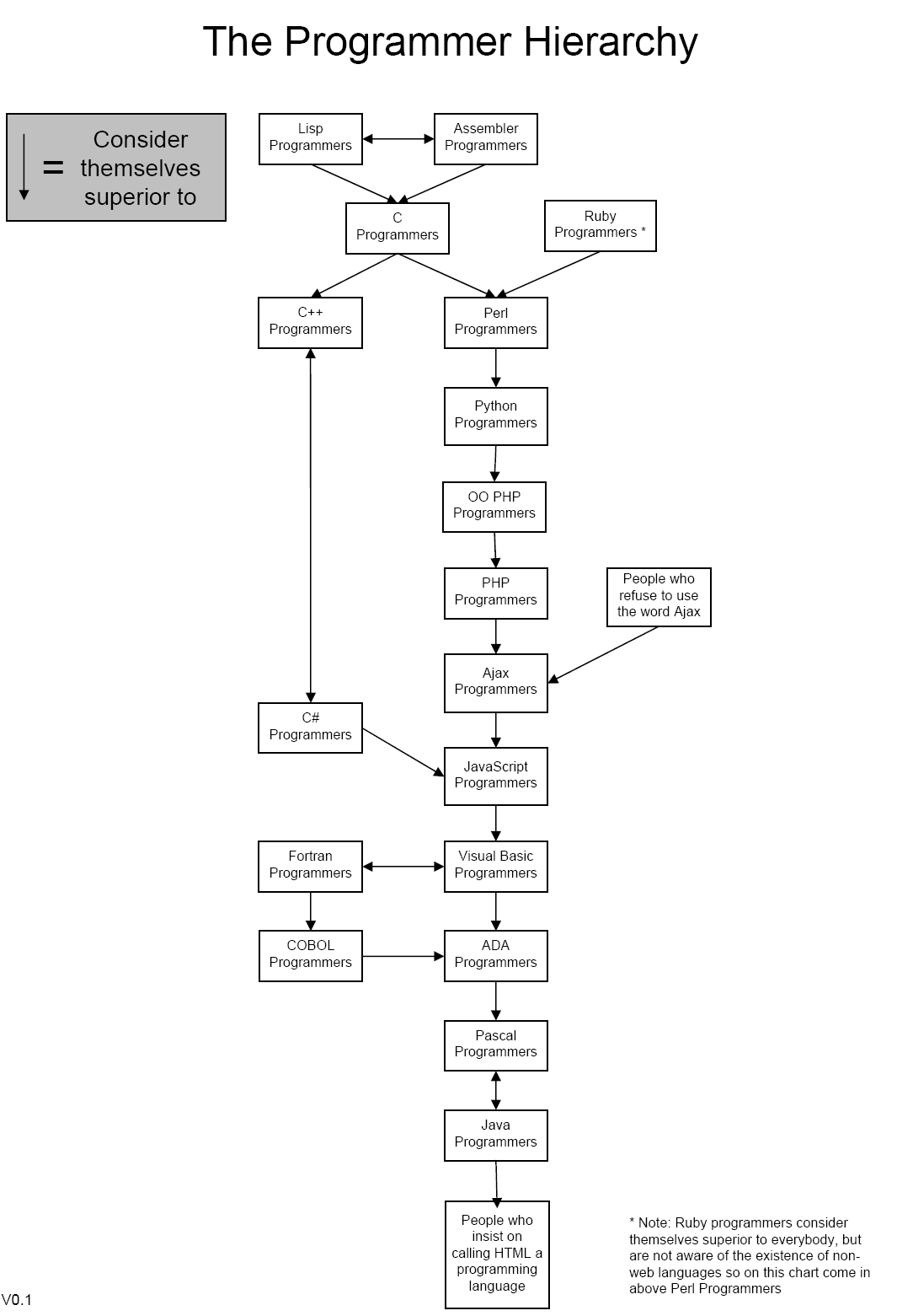 memory hierarchy diagram robus room stat wiring programmer terminally incoherent