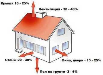 потери тепла в доме