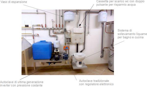 Impianti idraulici termoclima e gas  Termoidraulica Nigrelli Guidonia Roma