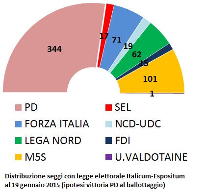 Chi vincerebbe adesso con il nuovo italicum espositum for Composizione camera dei deputati