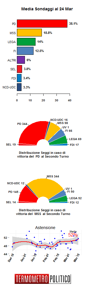 Media Sondaggi 24 Mar
