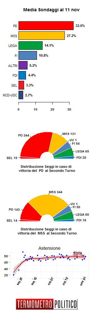 Media Sondaggi 11 nov
