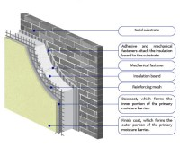 Terraco EIFS - What is EIFS? Thermal insulation and ...