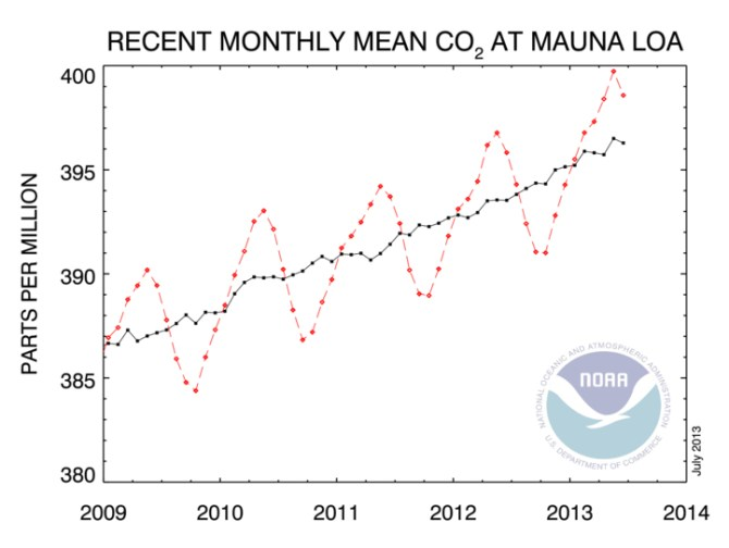Recent monthly mean CO2