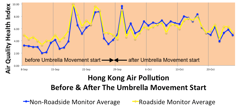 Roadside pollution decreased once the Umbrella Movement started.