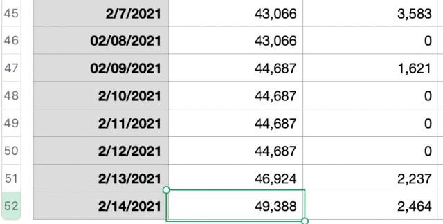 Accountability Post 2021 Week 07: The count edges upward