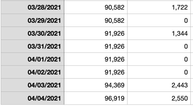 Accountability Post 2021 Week 14: Not bad! Except for Tuesday...