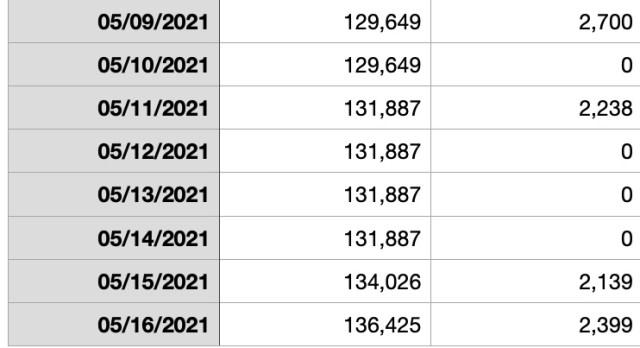 Accountability Post 2021 Week 20: More decent progress.