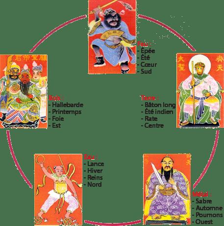 Les 5 éléments et les 5 armes fondamentales