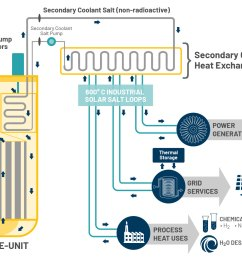 wrg 1907 nuclear power plant diagram worksheetit incorporates many aspects of molten salt reactor operation [ 1715 x 1117 Pixel ]