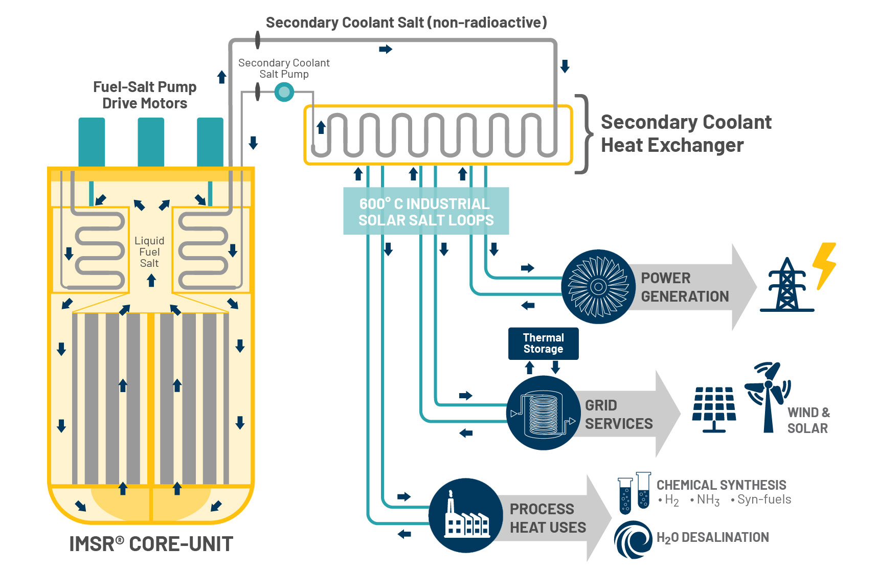 hight resolution of wrg 1907 nuclear power plant diagram worksheetit incorporates many aspects of molten salt reactor operation