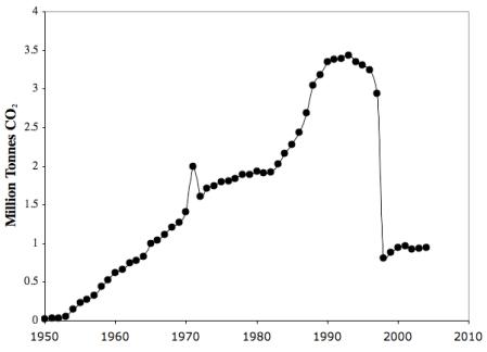 North Korea per capita emissions