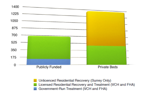 Figures: Unlicensed Recovery in Surrey: Leaked documents for the City of Surrey Publicly-funded beds: Vancouver Coastal Health and Fraser Health Authority