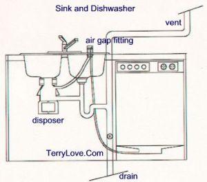 Dishwasher siphoning water   Terry Love Plumbing & Remodel