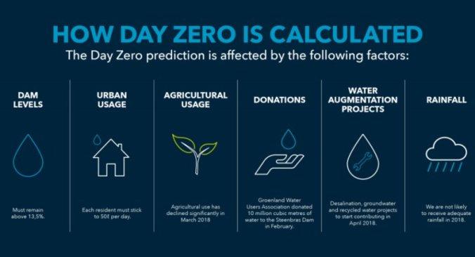 Hoe Day Zero is berekend in Kaapstad Zuid-Afrika