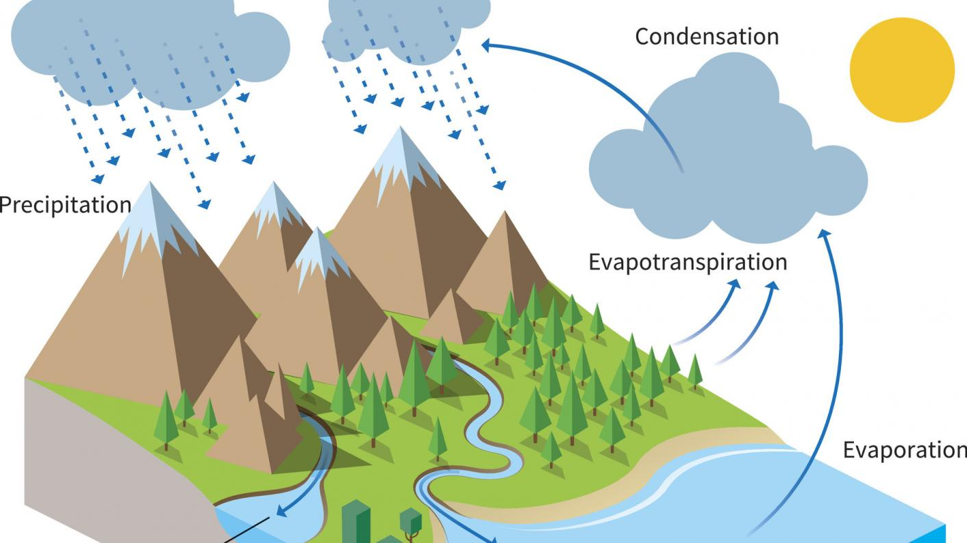 hight resolution of water cycle school textbook diagram simplistic climate change