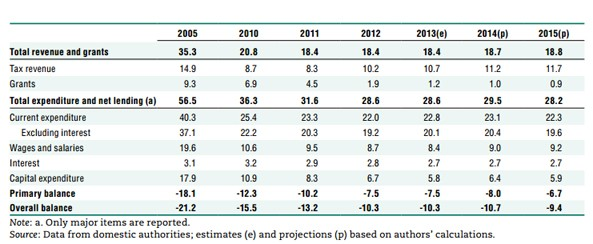 Table showing Eritrea's Fiscal Policies in terms of Public Finances (Percentage of GDP)