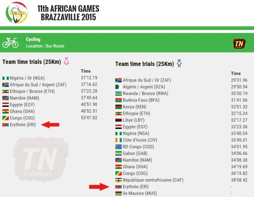 Brazzaville 2015 - Time Team Trial results for Men and Women Cyclists