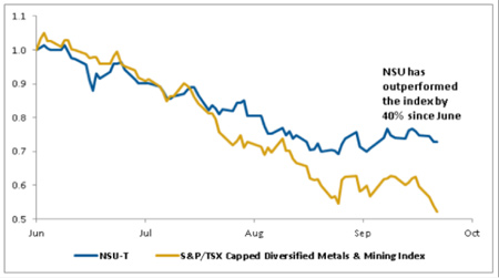 Nevsun has outperformed the S&P/TSX Capped Diversified Metals & Mining Index by 40% since June.