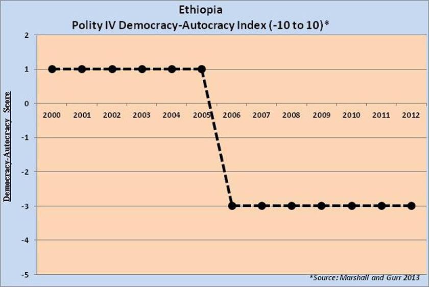 Ethiopia-Polity-Democracy-index