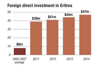 Foreign Direct Investment (FDI) in Eritrea
