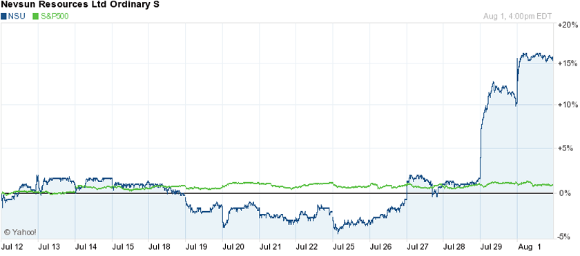 Nevsun Resources Ltd Shares are Up 15%