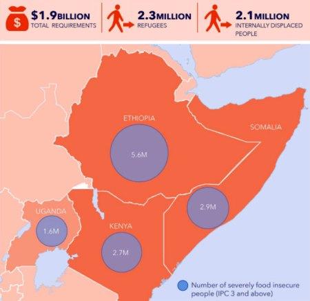 Drought in Ethiopia, Somalia, Uganda, Kenya