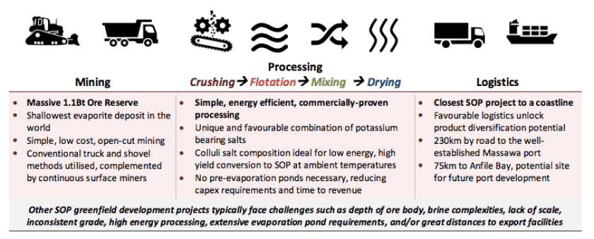 Colluli potash project mining process