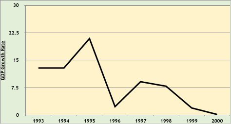 Eritrea GDP Growth Rate, 1993-2000