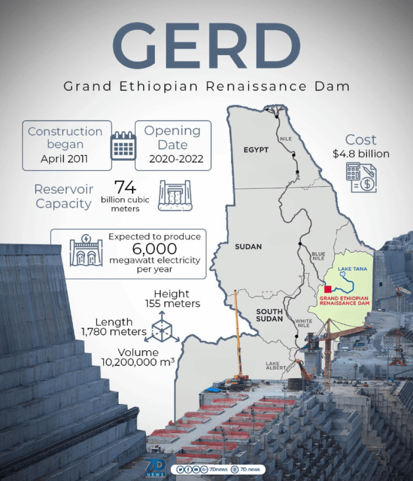 Image result for gerd ethiopia