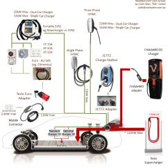 Australian Caravan Wiring Diagram 1976 Evinrude 70 Hp Tesla Charging Options For Australia