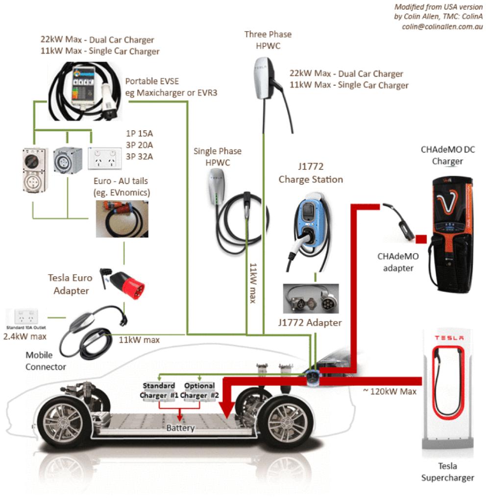 medium resolution of tesla car charger wiring diagram wiring library tesla car charger wiring diagram