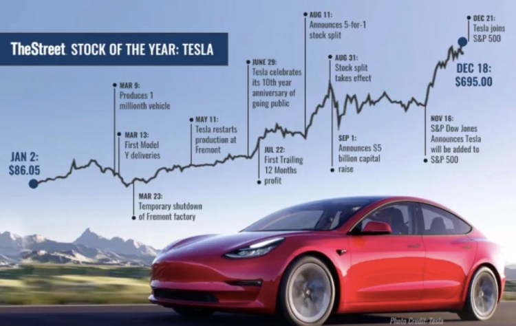 Tesla (TSLA) hailed as 'Stock of the Year' in The Street's ...