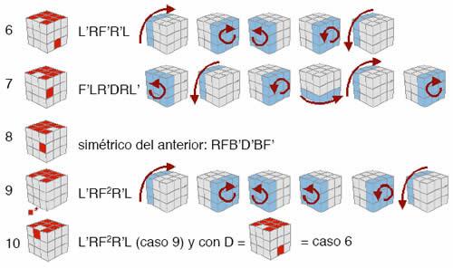 Cómo resolver el Rubik Cube