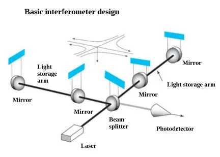 Basics of interferometers