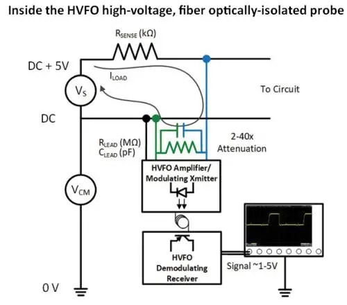 How To Probe Small Signals on a High Voltage Bus