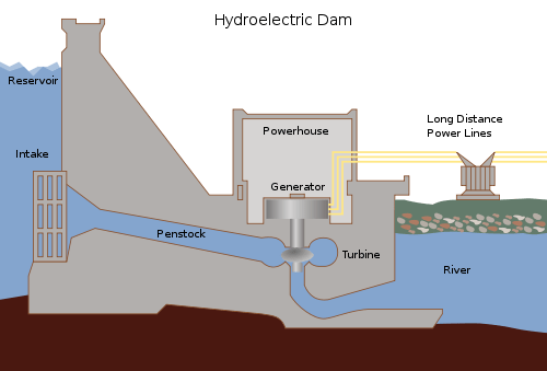 The Diagram Shows How Electricity Is Generated By A Hydroelectric