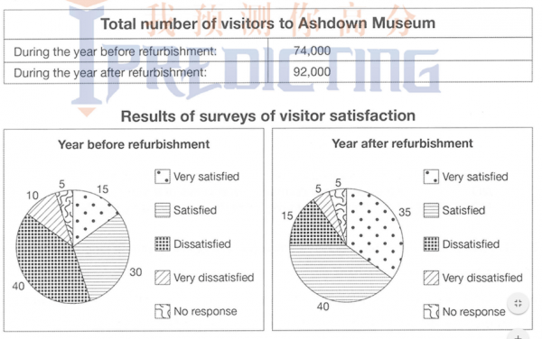 The table below shows the numbers of visitors to Ashdown Museum during the year before and the year after it was refurbished. The charts show the ...