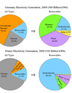 The pie chart show electricity generated in germany and france from all sources renewables year summarize information by selecting also rh testbig