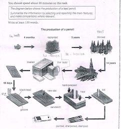 essay topics the diagram below shows the production of a lead pencil  [ 1871 x 2168 Pixel ]