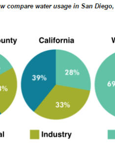 Essay topics the pie charts below compare water usage in san diego california and rest of world also rh testbig