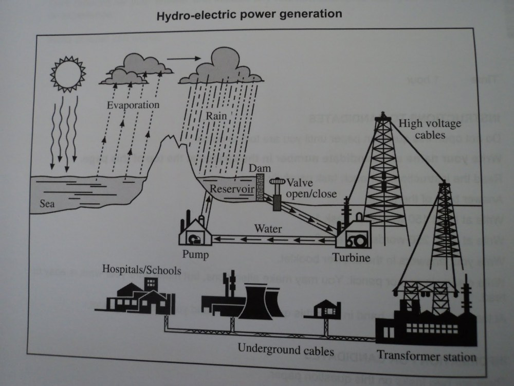medium resolution of essay topics the diagram below shows the process off using water to produce electricity summarize the information by selecting and reporting the main