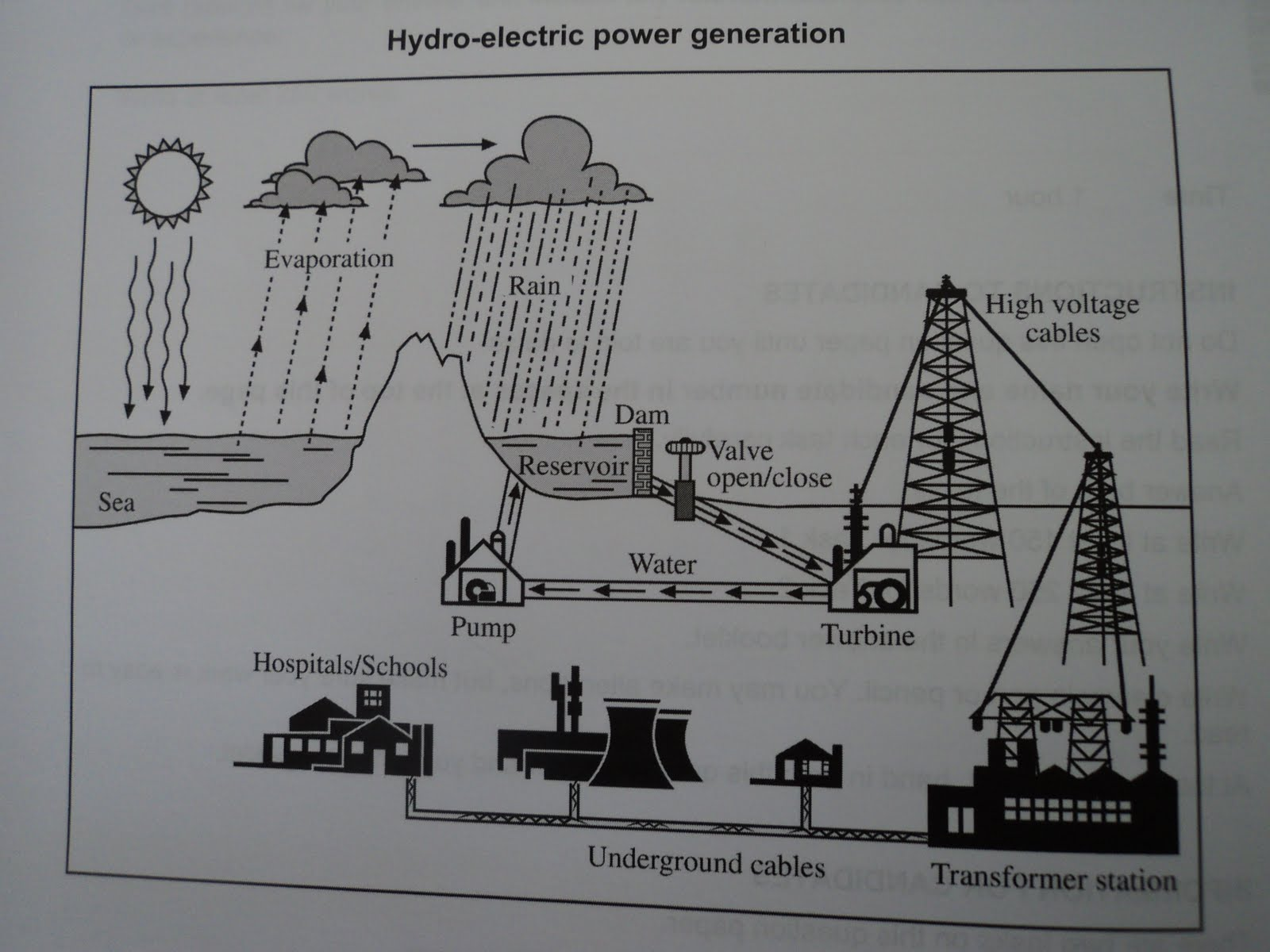 hight resolution of essay topics the diagram below shows the process off using water to produce electricity summarize the information by selecting and reporting the main