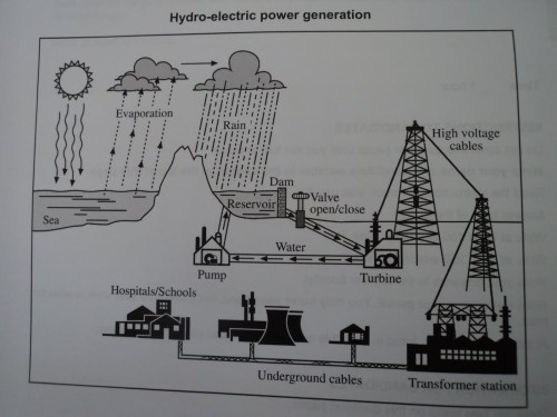 small resolution of essay topics the diagram below shows the process off using water to produce electricity summarize the information by selecting and reporting the main