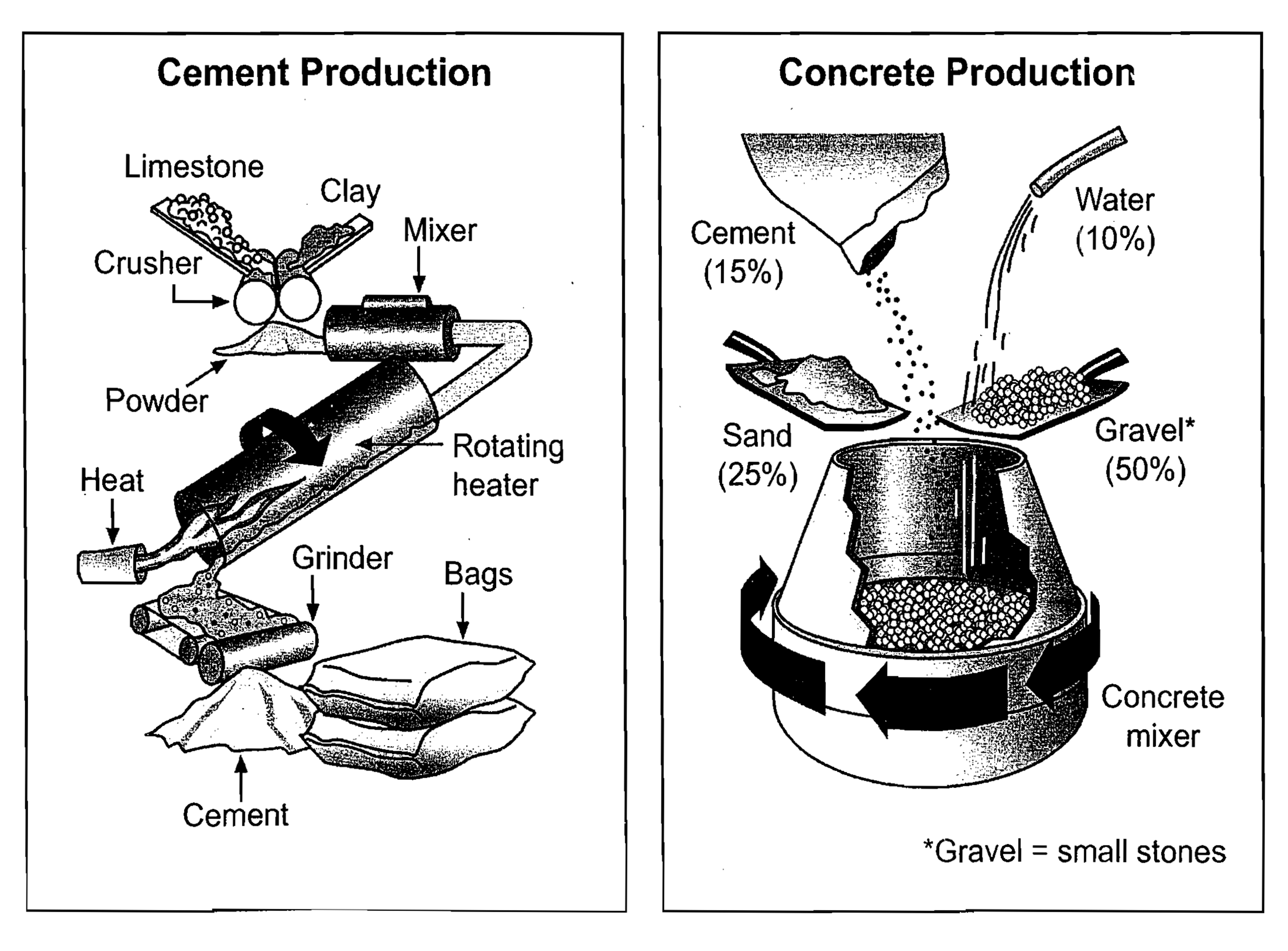 The Diagram Below Shows The Stages And Equipment Used In