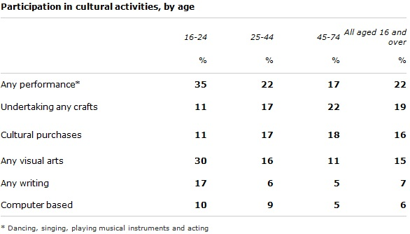 The Table below shows the results of a survey that asked