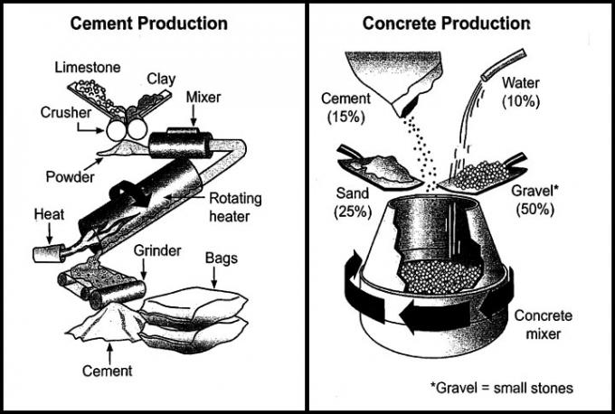 The diagrams below show the stages and equipment used in