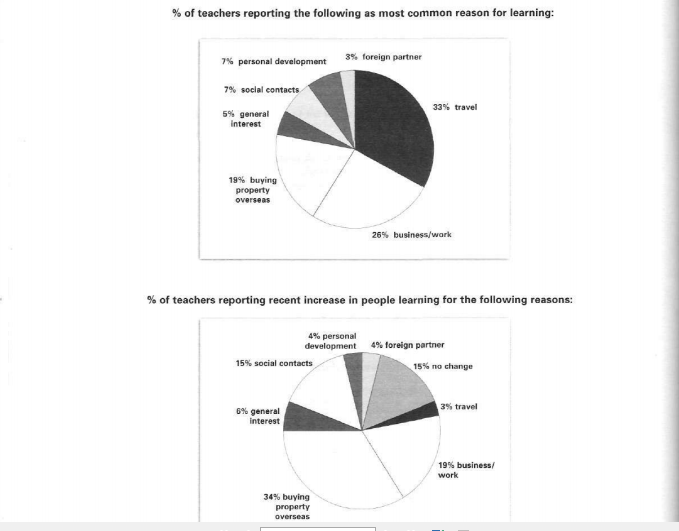 The pie chart below show the responses by teachers of