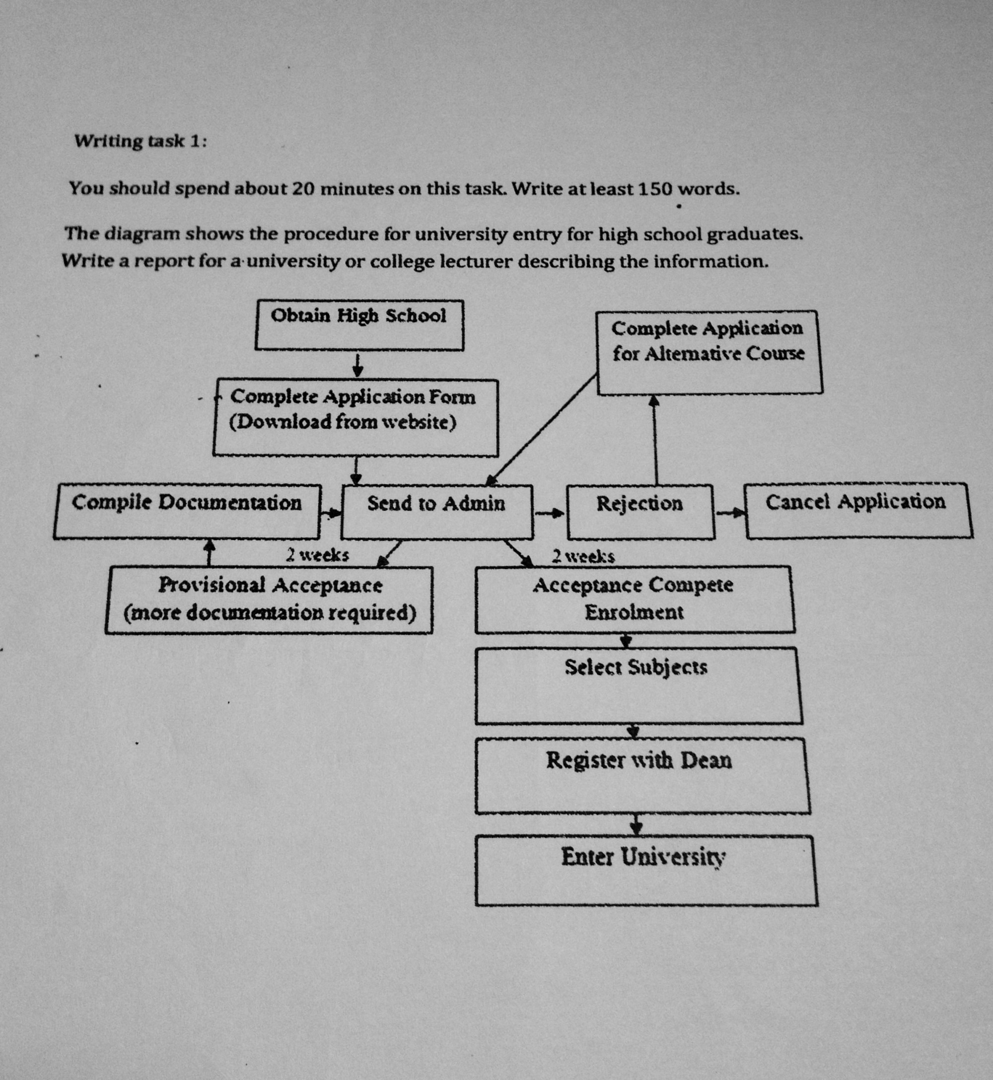 hight resolution of essay topics the diagram shows the procedure for the university entry for high school graduates write a report for a university or college lecturer