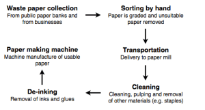 The chart below shows the process of waste paper recycling | testbig